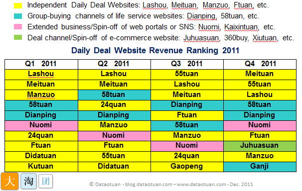 Chinese Top Deal sites Ranking by Revenue